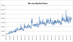 Blu-ray Market Share – 2008 to 2016