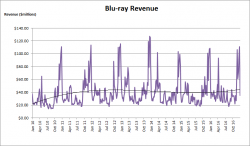 Blu-ray Revenue Growth – 2010 to 2016