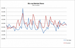 Blu-ray Sales Market Share: 2016 vs 2017 Comparison