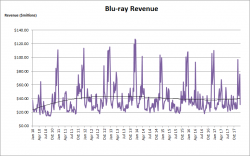 Blu-ray Revenue Growth – 2010 to 2017