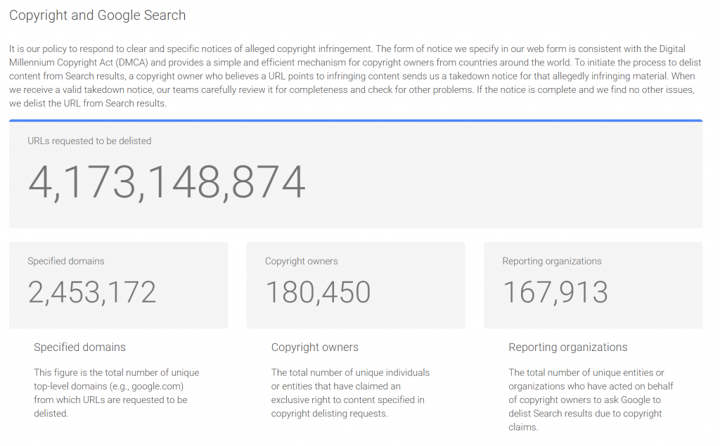 A screenshot of Google's Copyright Transparency Report website