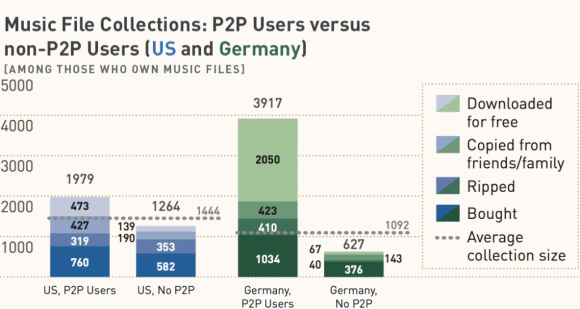 American Assembly - Copy Culture Survey - Music File Collections: P2P Users vs non-P2P Users (US And Germany)