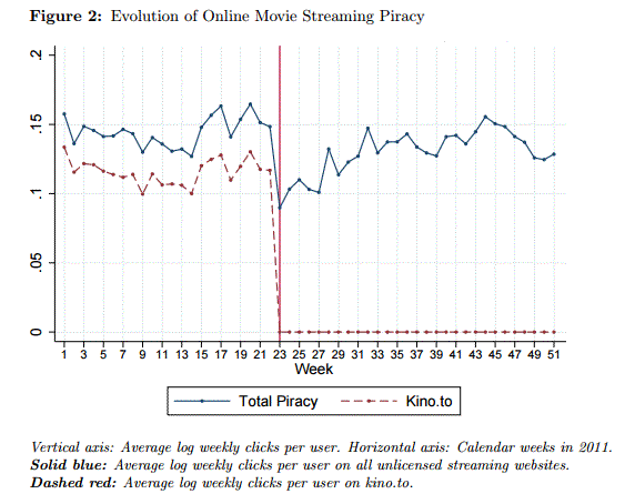 Evolution of Online Movie Streaming Piracy
