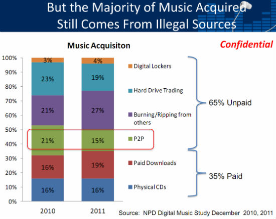 Music Acquisition Sources, 2010-2011