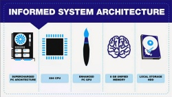 PS4 Hardware Architecture