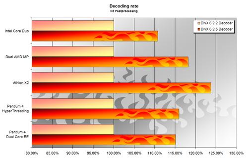 DivX 6.2.5 Comparison Chart